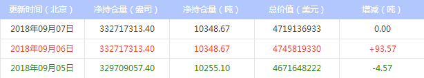 最新白银ETF持仓量与上日持平(2018年9月10日)