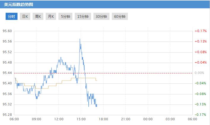 强势美元因特朗普重启暴走模式