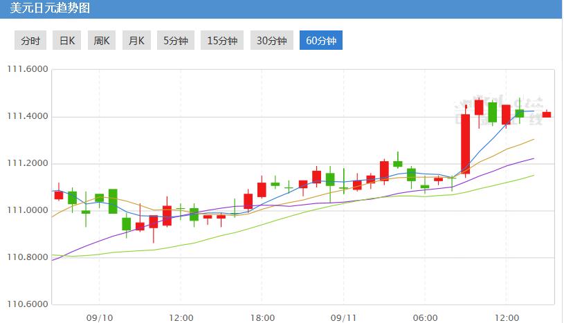 美元兑日元风险或将扩大