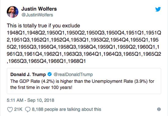 特朗普遭打脸 美国GDP数据说话