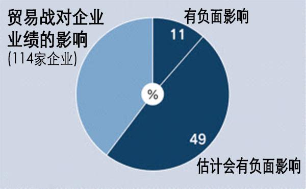 六成日本大企业经营者担忧贸易战影响