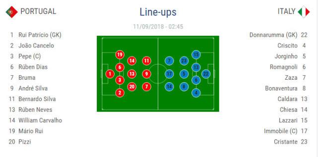 葡萄牙VS意大利 赛前双方首发阵容已公布