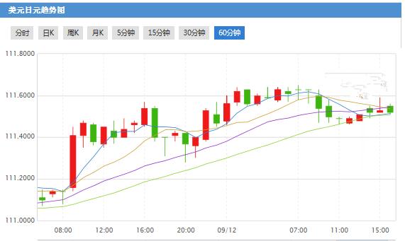 贸易局势紧张下日元走强 澳元或成炮灰