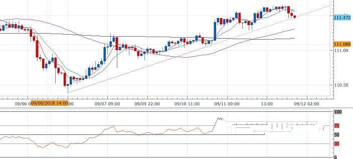 美元/日元或将再陷跌势