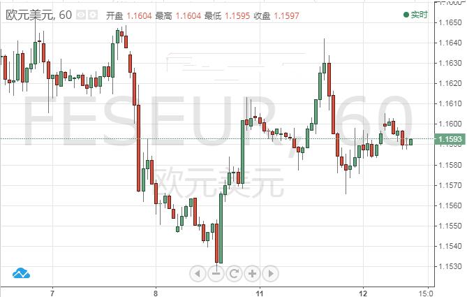 欧银决议或将继续维稳
