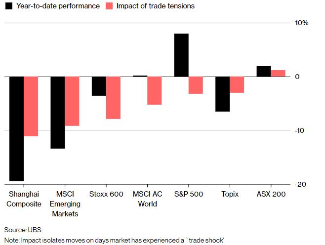贸易战冲击全球各个市场