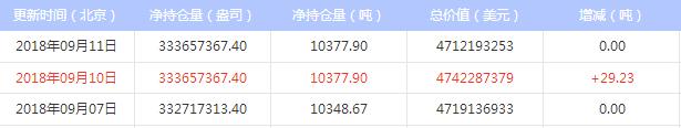 今日最新白银ETF持仓量与上日持平(2018年9月12日)
