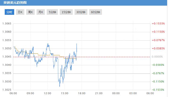 英镑兑美元涨势或收窄