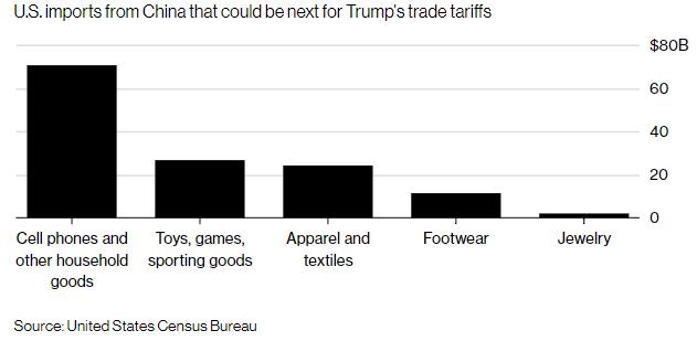 新一轮对华关税令美国消费者受累