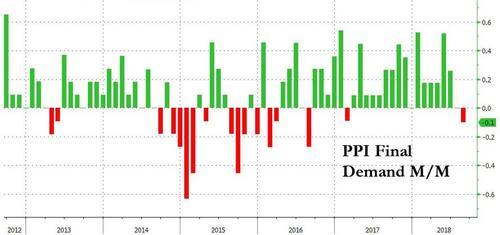 美国8月PPI月率一年半来首次下滑