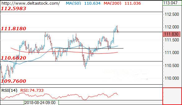 欧元英镑日元走势预测