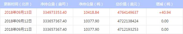 最新白银ETF持仓比上日增加40.94吨(2018年9月14日)