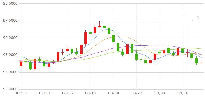 美元指数数天连跌 恐怖数据今晚来
