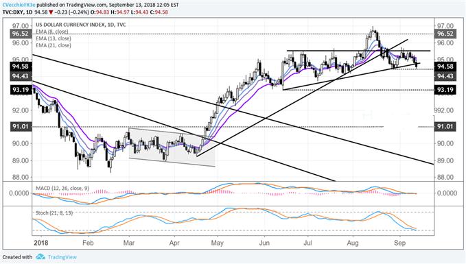 美元指数本周恐将崩溃