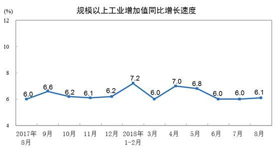 中国8月数据出炉 投资仍偏弱!