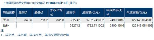 中国原油期货收回跌幅 警惕需求滑铁卢