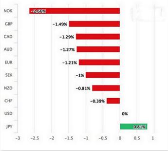 日元本周表现不佳 恐怖数据考验美元