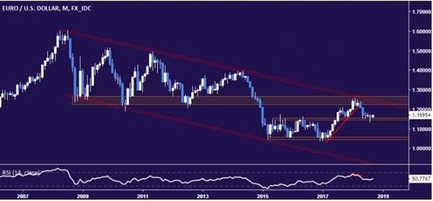 欧元盘整至近两周高位 有望再涨