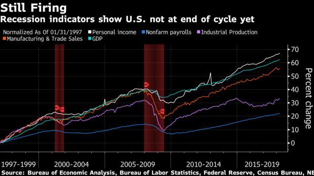 2020年将迎新一轮金融危机?
