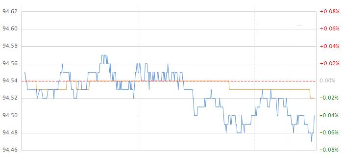 美元指数持续下跌 恐怖数据后如何走?
