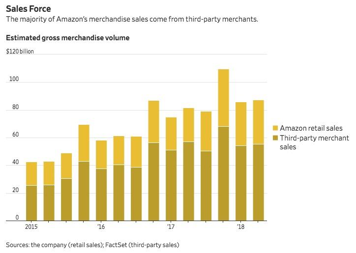 亚马逊调查受贿 一卖家称不做坏事生意就完了