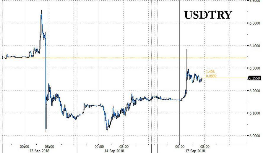 土耳其将帮助困境的银行 里拉暴跌