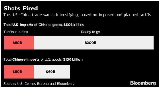 2000亿美元关税来了 全球风暴来临?