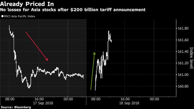 2000亿美元的关税只让市场打了个哈欠?