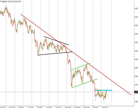 白银期货跌势仍不休 双底形态正在构筑!