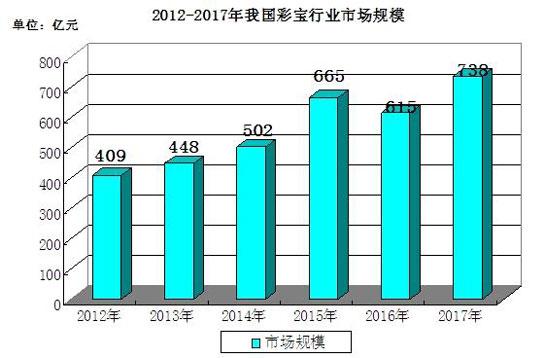 2012-2017年彩宝行业市场规模