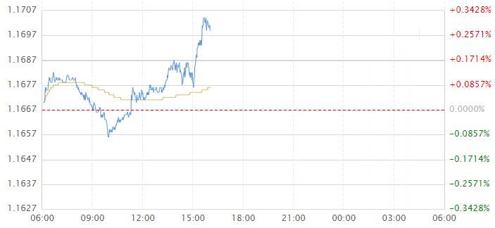 欧元兑美元破1.17关口 德拉基或再助攻