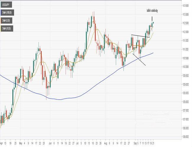 美元/日元后市看涨