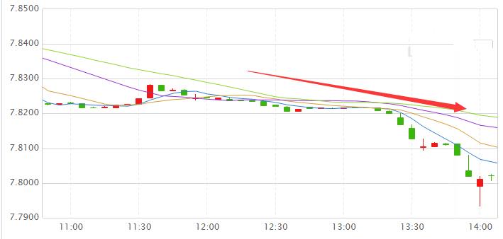 港元汇率涨破7.80 加息要来了?