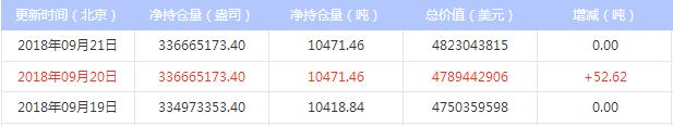 最新白银ETF持仓量与上日持平(2018年9月25日)