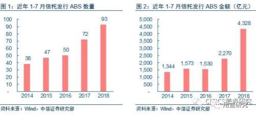 干货!浅析寄托公司ABS事情发行快度减缓了趋势及前景展望