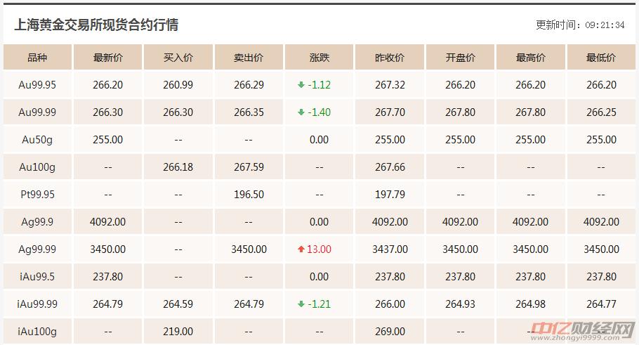 9.25今日最新黄金价格走势分析:黄金价格今天多少钱一克