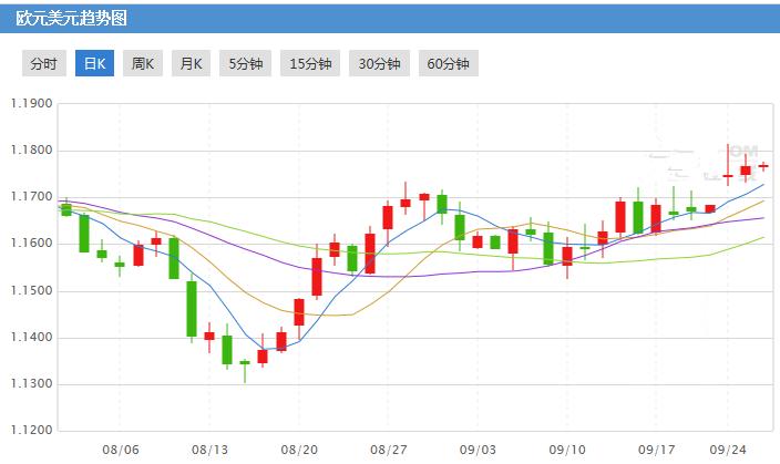 通胀回升 欧元兑美元还能继续上行吗?