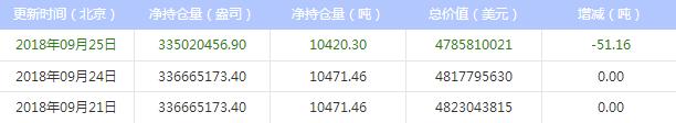 2018年9月26日 最新白银ETF持仓比上日减少51.16吨