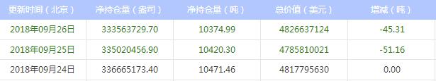 最新白银ETF持仓比上日减少45.31吨(2018年9月27日)