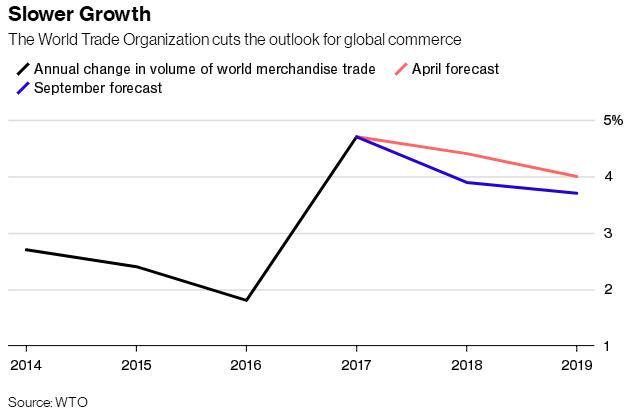 WTO下调今明两年全球贸易增速预期