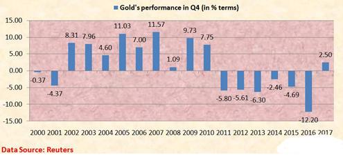 季节性因素露不祥之兆 黄金价格跌势恐更糟糕?