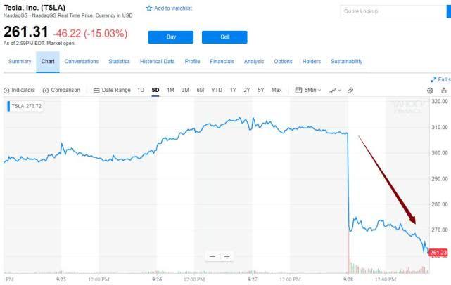特斯拉大跌14% 马斯克却拒和解是怎么回事?