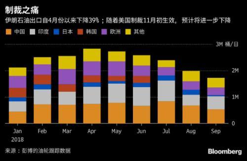 OPEC9月份原油产量增长3万桶