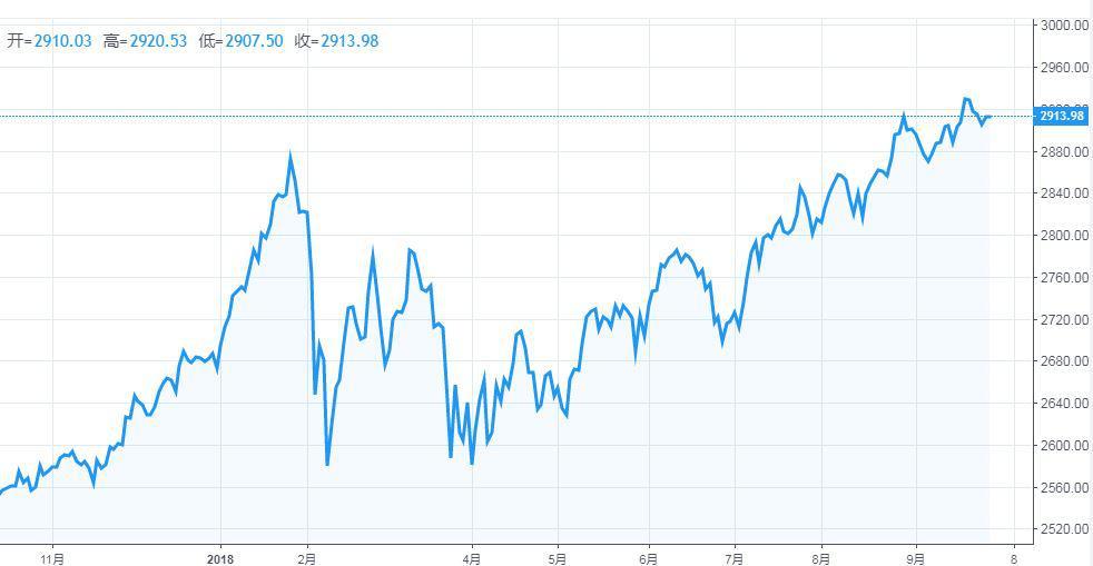 美股新一轮季报行情即将席卷市场 如何抓住即将上涨的牛股?