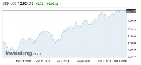 今年2月起资金蜂拥到小盘股 收益超越大盘股