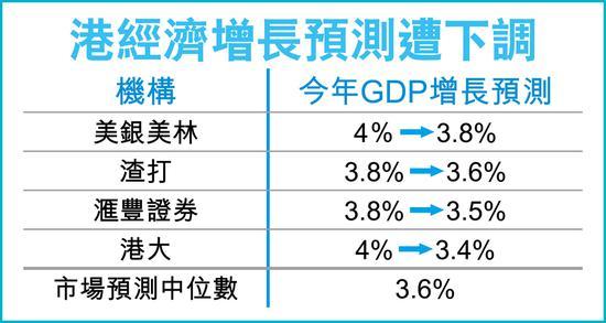 券商机构连环唱淡降香港GDP预测 中位数估增长3.6%