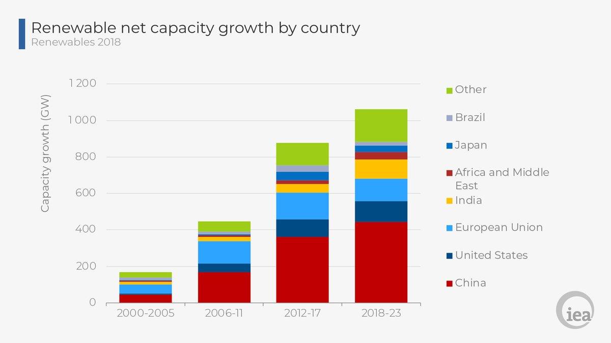 IEA:5年后中国将成最大可再生能源消费国