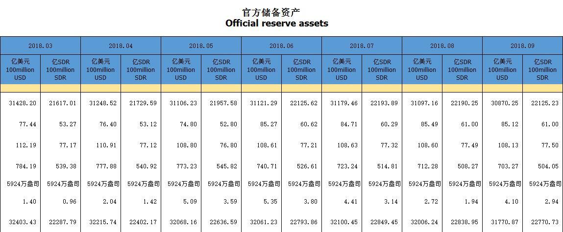 中国9月末外储环比减少227亿美元