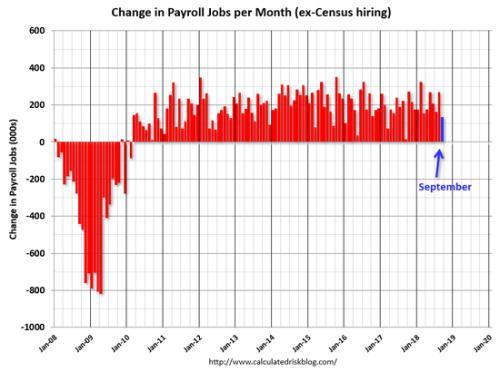 9月非农就业人数低于预期 为何市场仍认为数据不弱?