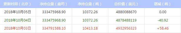 最新白银ETF持仓量与上日持平(2018年10月08日)